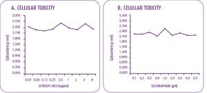 SN-CTP-boletín-ilus-Celluar-toxicity